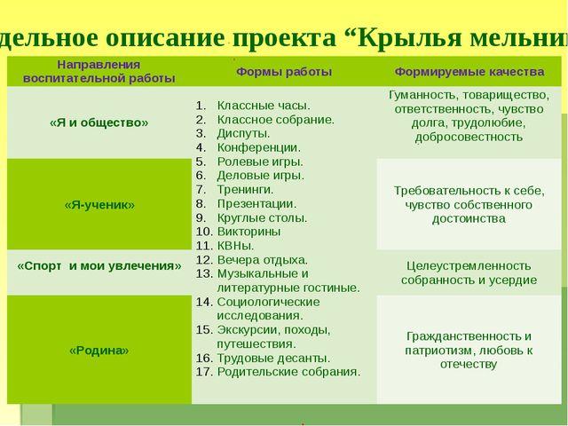 """Модельное описание проекта """"Крылья мельницы"""" Направления воспитательной работ..."""
