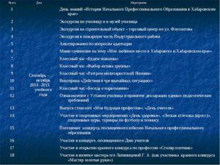 № п/пДатаМероприятие 1Сентябрь – октябрь 2014 -2015 учебного годаДень зна