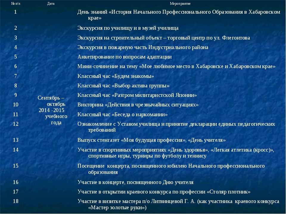 № п/пДатаМероприятие 1Сентябрь – октябрь 2014 -2015 учебного годаДень зна...