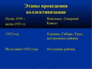 Этапы проведения коллективизации Осень 1930 – весна 1931 гг.Поволжье, Северн