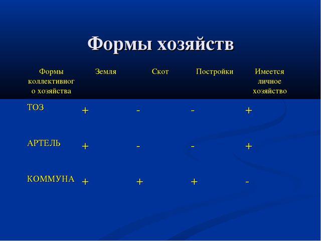 Формы хозяйств Формы коллективного хозяйстваЗемляСкотПостройкиИмеется лич...