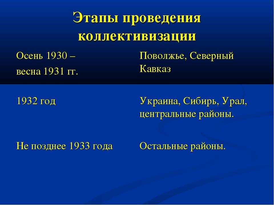 Этапы проведения коллективизации Осень 1930 – весна 1931 гг.Поволжье, Северн...