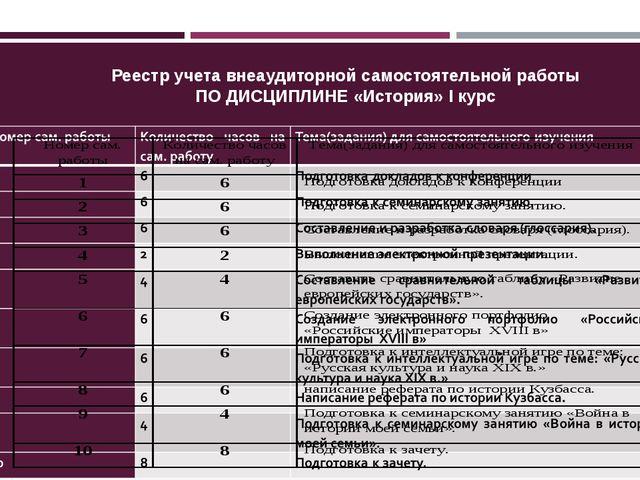 Реестр учета внеаудиторной самостоятельной работы ПО ДИСЦИПЛИНЕ «История» I к...