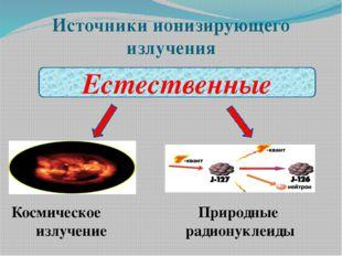 Источники ионизирующего излучения Естественные Космическое излучение Природны