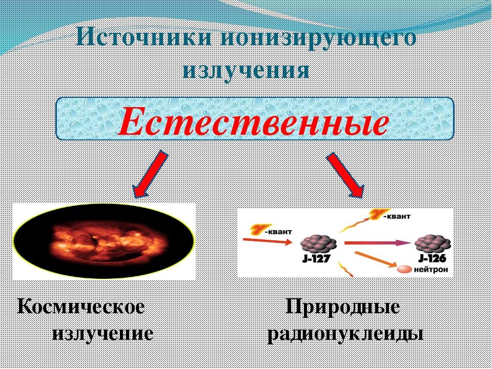 Источники ионизирующего излучения Естественные Космическое излучение Природны...