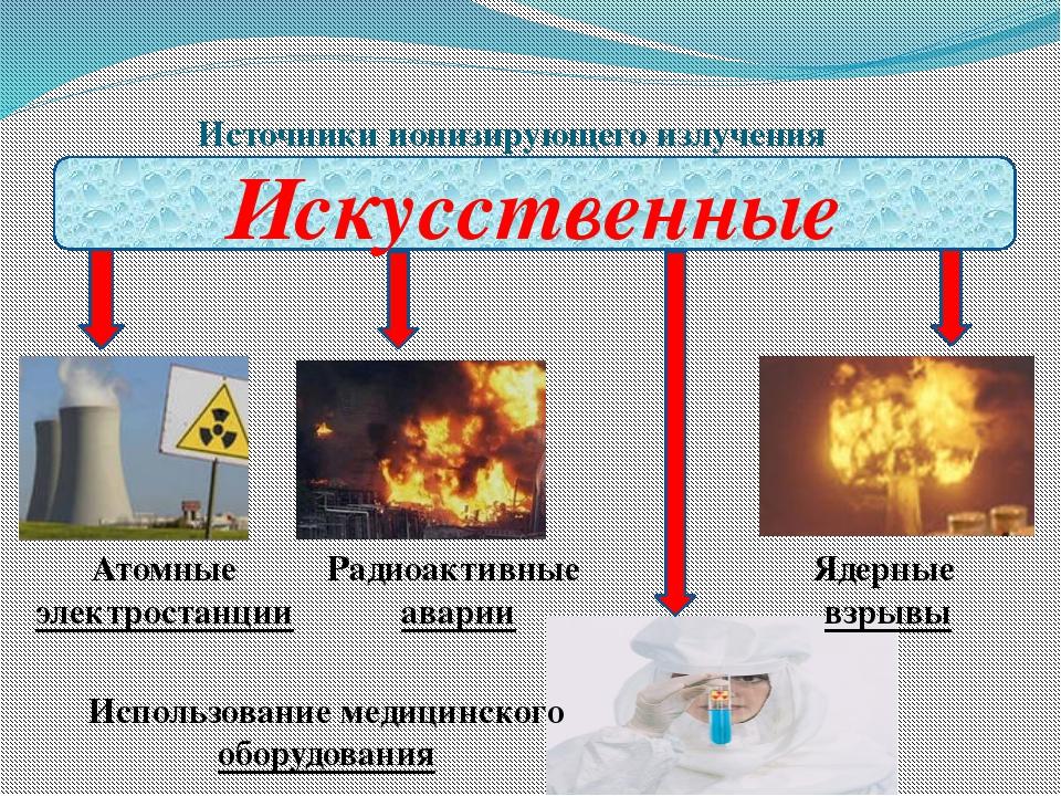 Источники ионизирующего излучения Искусственные Атомные электростанции Радиоа...