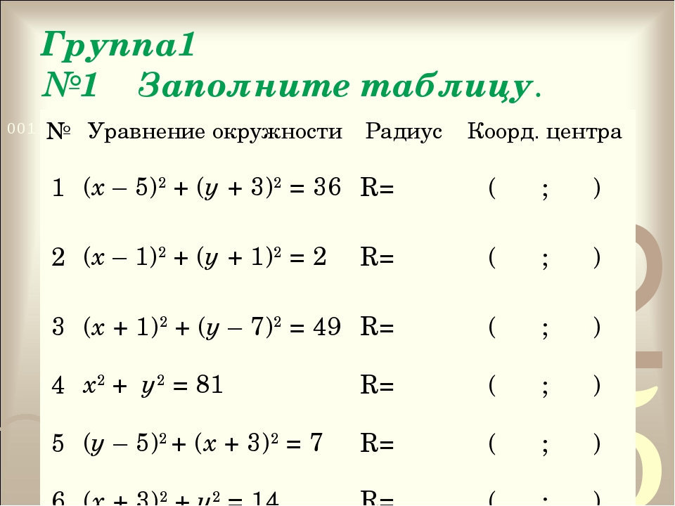 Группа1 №1 Заполните таблицу. №Уравнение окружностиРадиусКоорд. центра 1(...