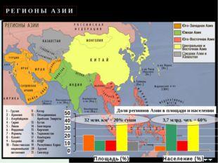 Р Е Г И О Н Ы А З И И Доля регионов Азии в площади и населении 32 млн. км2 =