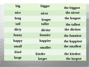 the biggest nicer longer the tallest dirtier the funniest the happiest smalle