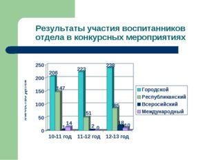 Результаты участия воспитанников отдела в конкурсных мероприятиях