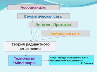 """Теория радиантного мышления Технология """"Mind maps"""" «Мост между мышлением и ег"""