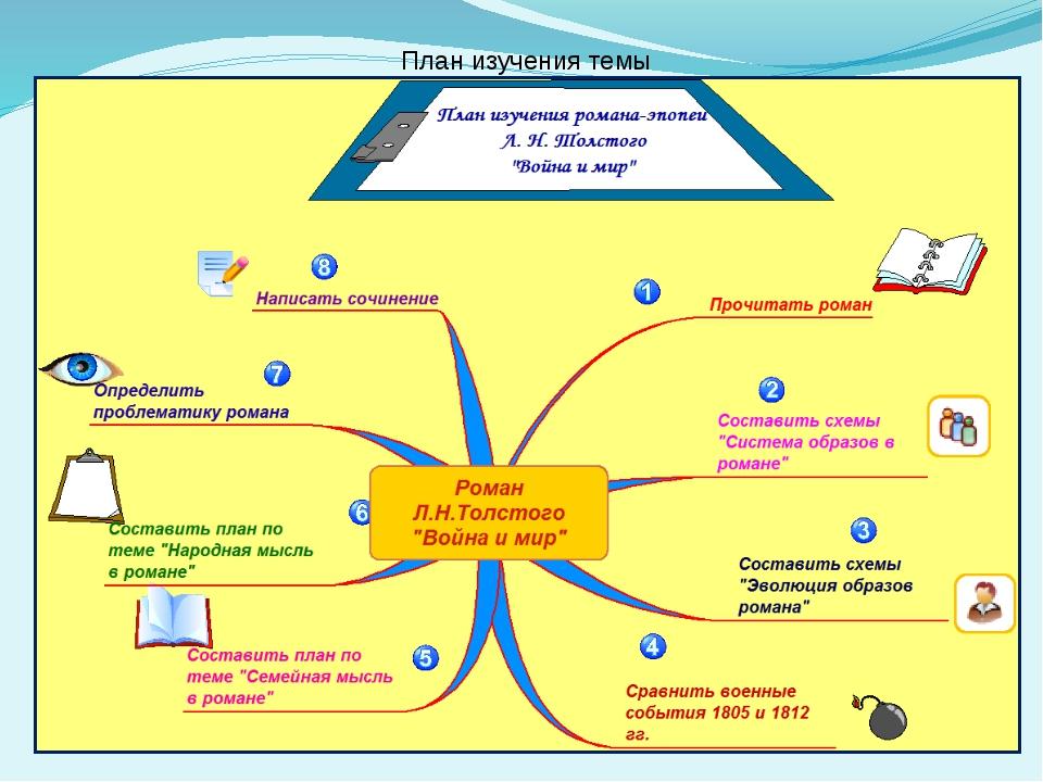 План изучения темы