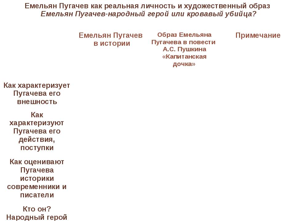 Емельян Пугачев как реальная личность и художественный образ Емельян Пугачев-...