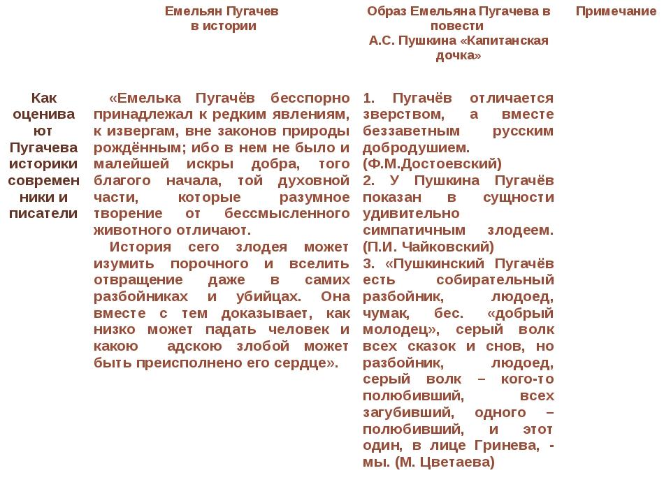Емельян Пугачев в истории Образ Емельяна Пугачева в повести А.С. Пушкина «К...