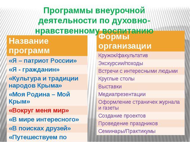 Программы внеурочной деятельности по духовно-нравственному воспитанию Названи...