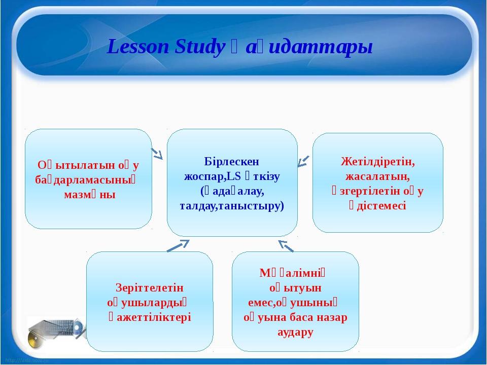 Lesson Study қағидаттары Бірлескен жоспар,LS өткізу (қадағалау, талдау,таныс...