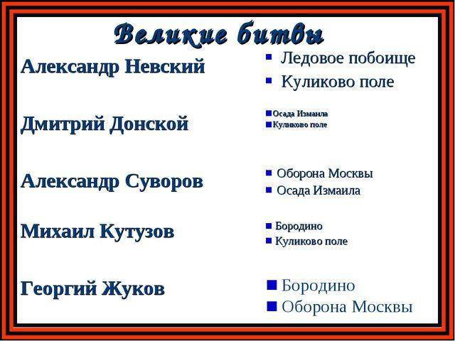 Великие битвы Александр Невский Ледовое побоище Куликово поле Дмитрий Донской...