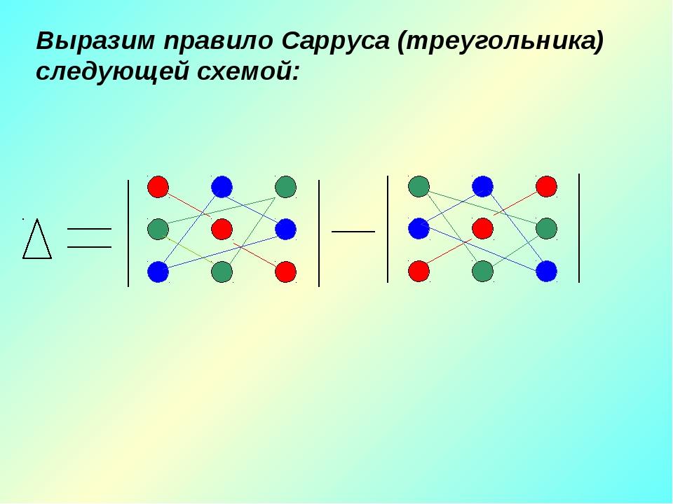 Выразим правило Сарруса (треугольника) следующей схемой:
