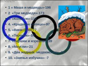 1 « Маша и медведь»-196 2 «Три медведя»-173 3. «Колобок»-112 4. «Краденое со