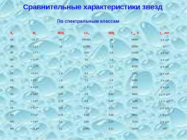 Сравнительные характеристики звезд По спектральным классам SpMbM/ML/LR/...