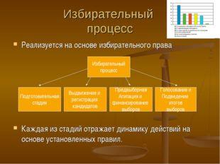 Избирательный процесс Реализуется на основе избирательного права Каждая из ст