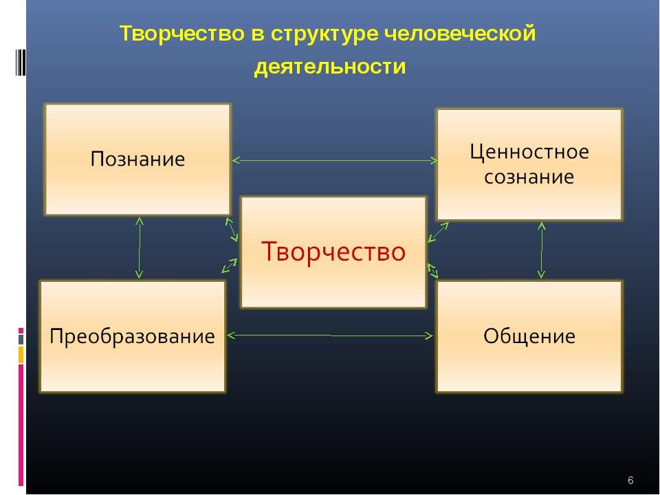 Творчество в структуре человеческой деятельности *