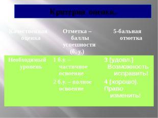 Критерии оценки. Качественная оценка Отметка – баллы успешности (б. у.) 5-бал
