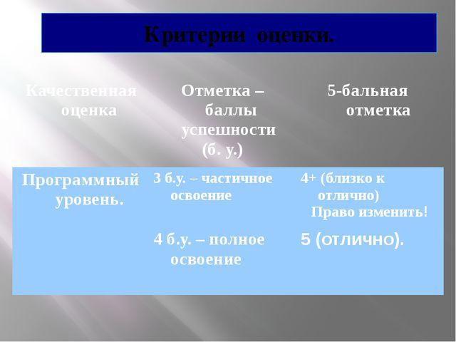 Критерии оценки. Качественная оценка Отметка – баллы успешности (б. у.) 5-бал...