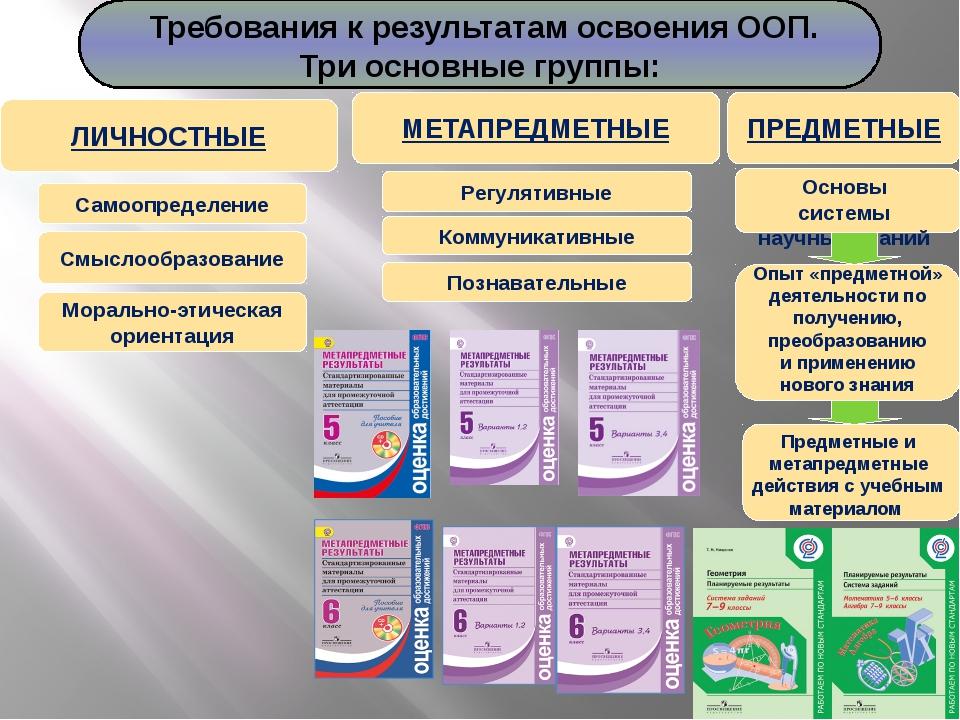 ПРЕДМЕТНЫЕ МЕТАПРЕДМЕТНЫЕ Регулятивные Коммуникативные Познавательные Основы...