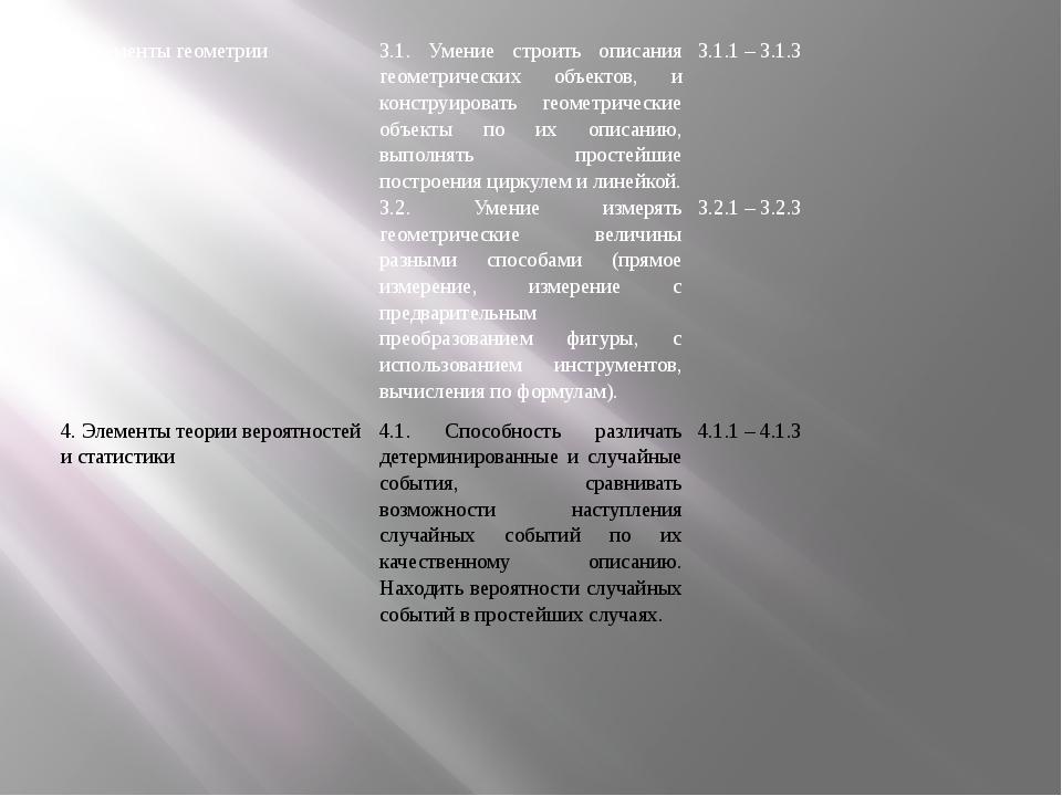 3. Элементы геометрии 3.1. Умение строить описания геометрических объектов, и...