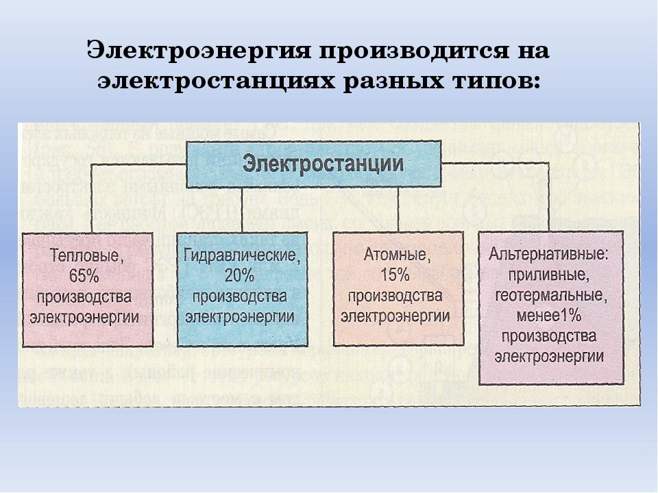 Электроэнергия производится на электростанциях разных типов:
