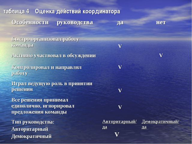 таблица 4 Оценка действий координатора
