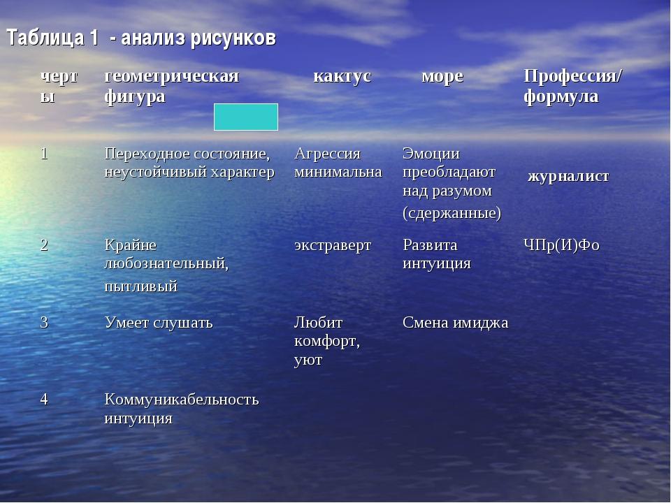 Таблица 1 - анализ рисунков