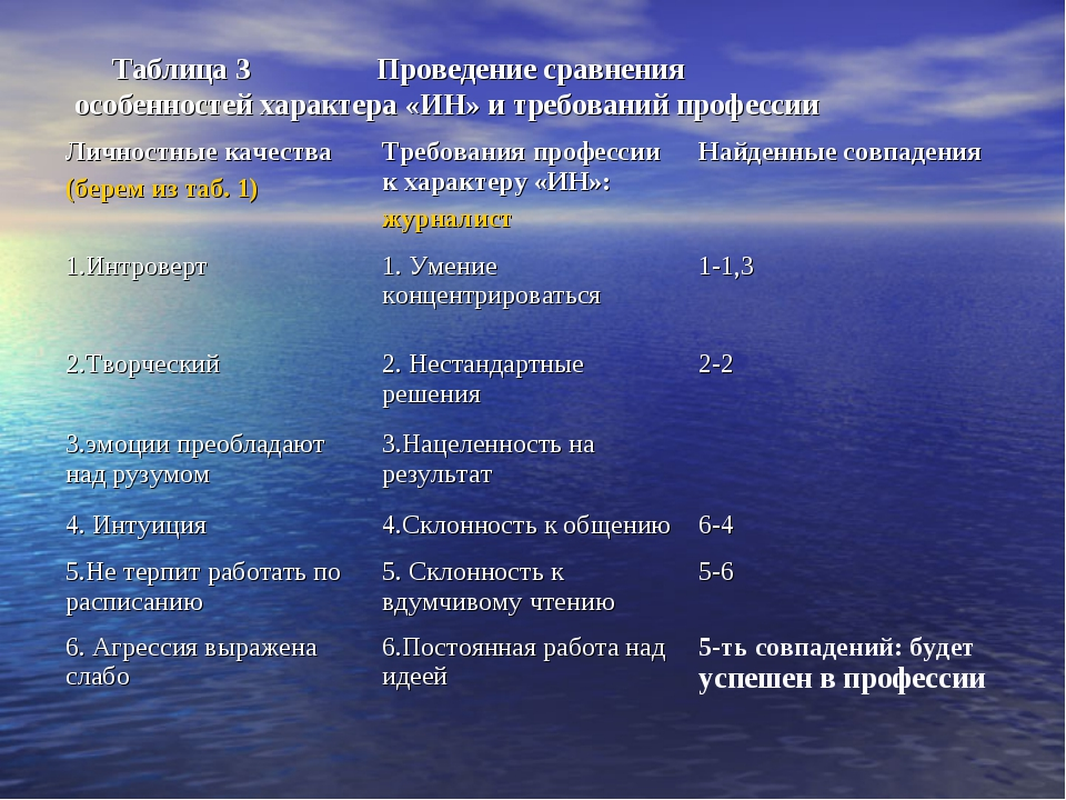 Таблица 3 Проведение сравнения особенностей характера «ИН» и требований проф...