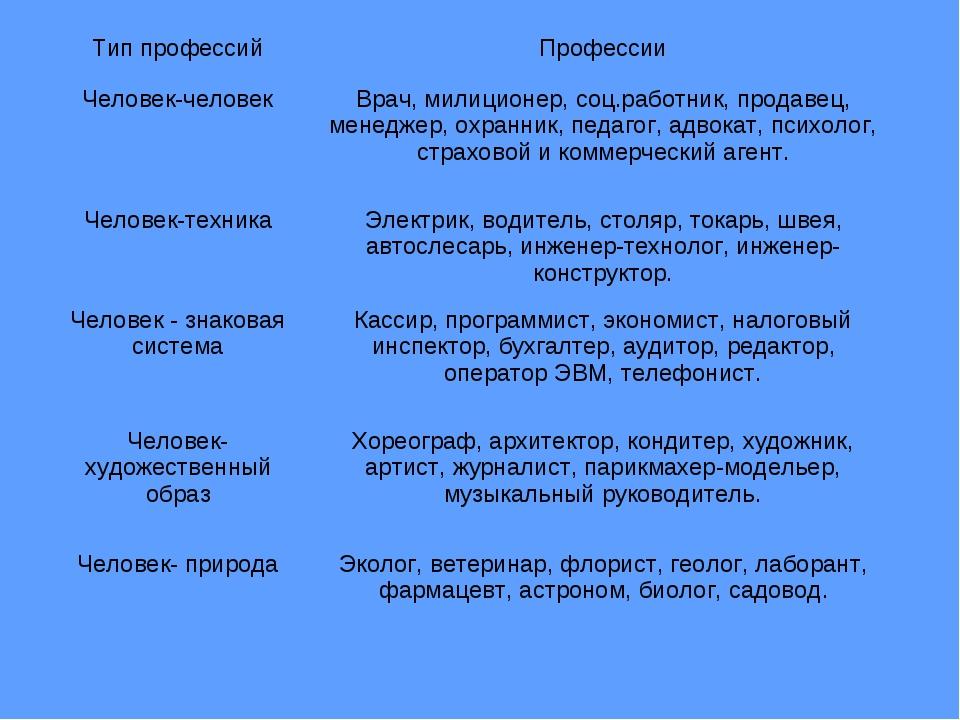 Тип профессийПрофессии Человек-человекВрач, милиционер, соц.работник, прод...