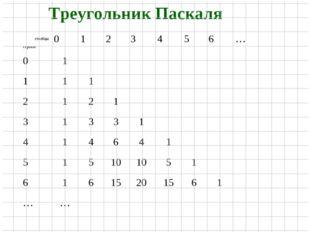 Треугольник Паскаля столбцы строки0123456… 01 111 21