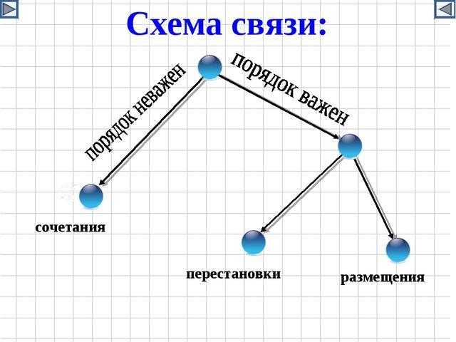сочетания перестановки размещения Схема связи: