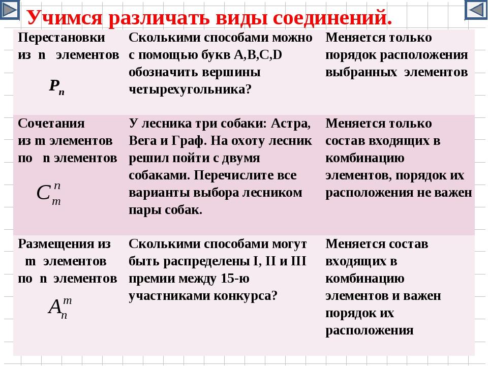 Учимся различать виды соединений. Pn Перестановки из n элементов Сколькими с...