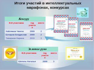 Итоги участий в интеллектуальных марафонах, конкурсах Кенгуру Ф.И.участника