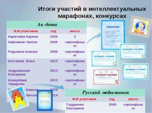 Итоги участий в интеллектуальных марафонах, конкурсах Ақ-бота Ф.И.участника