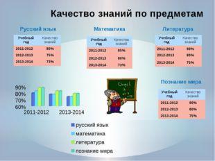 Качество знаний по предметам Русский язык Математика Литература Познание мира