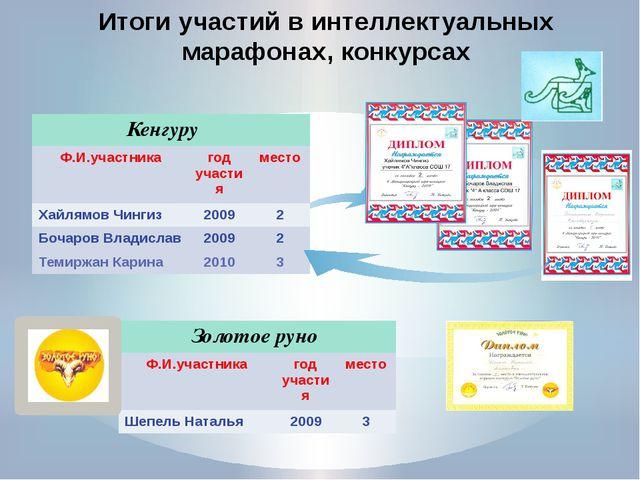 Итоги участий в интеллектуальных марафонах, конкурсах Кенгуру Ф.И.участника...