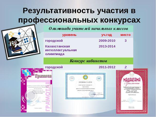 Результативность участия в профессиональных конкурсах Олимпиада учителей нача...