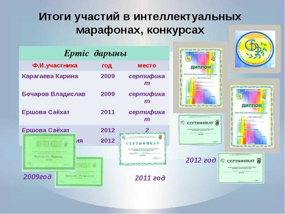 Итоги участий в интеллектуальных марафонах, конкурсах сертификат 2009год 2012...