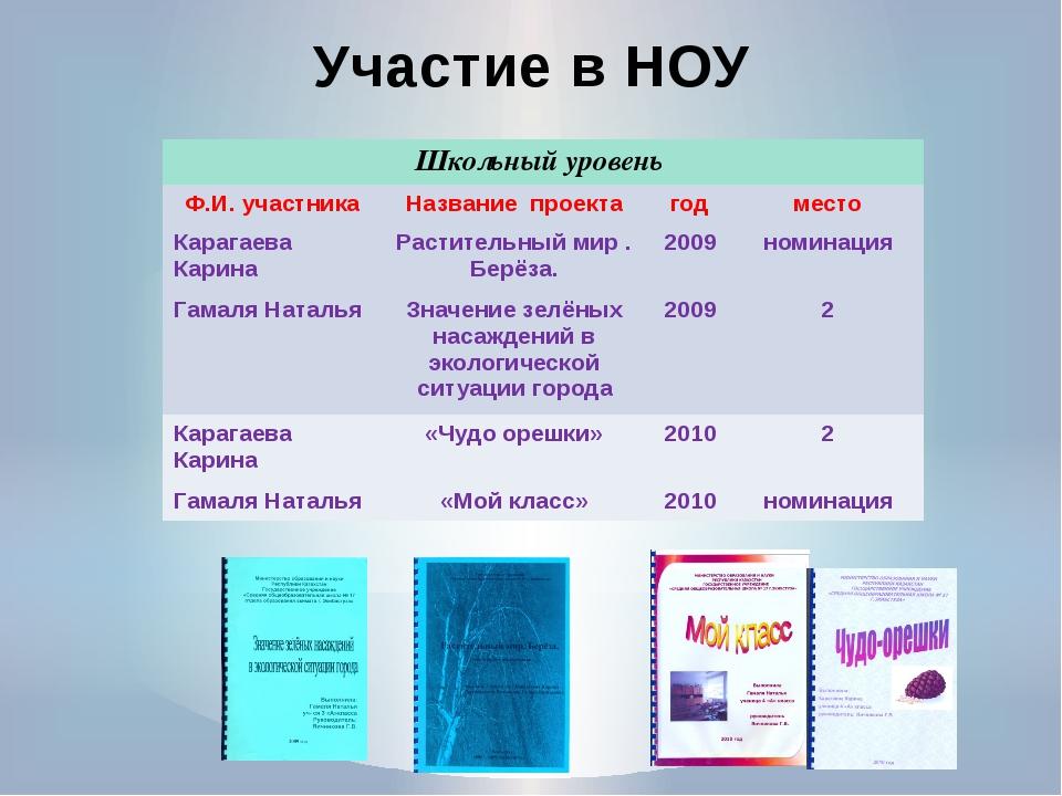 Участие в НОУ Школьный уровень Ф.И. участника Название проекта год место Кара...