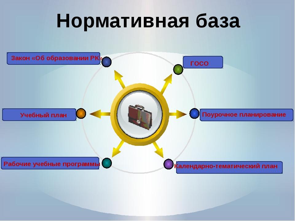 Нормативная база Title ГОСО Закон «Об образовании РК» Поурочное планирование...