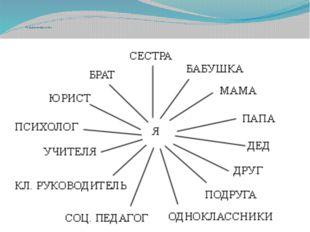 «Социальная сеть»