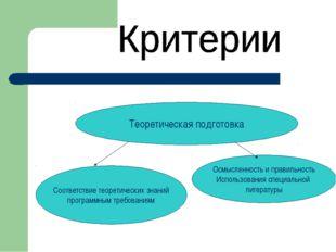 Теоретическая подготовка Соответствие теоретических знаний программным требов
