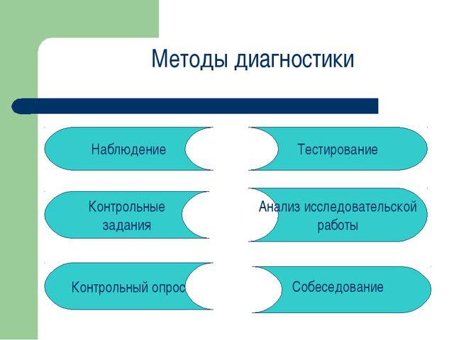 Методы диагностики Наблюдение Контрольный опрос Тестирование Собеседование Ко...