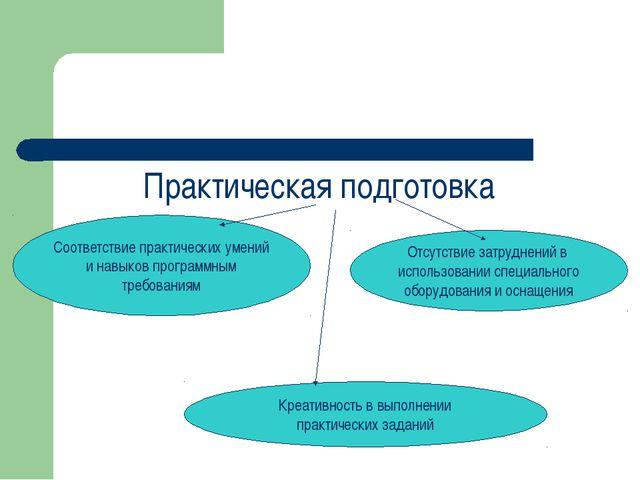 Практическая подготовка Соответствие практических умений и навыков программны...
